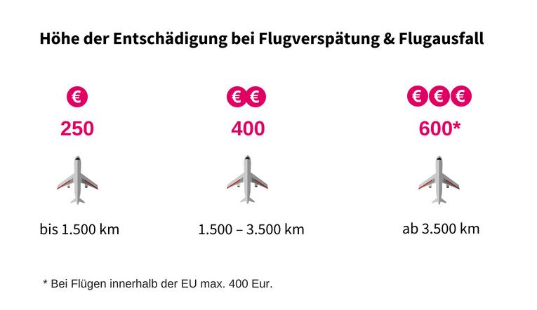 Wie viel Entschädigung nach Flugverspätung und Flugausfall