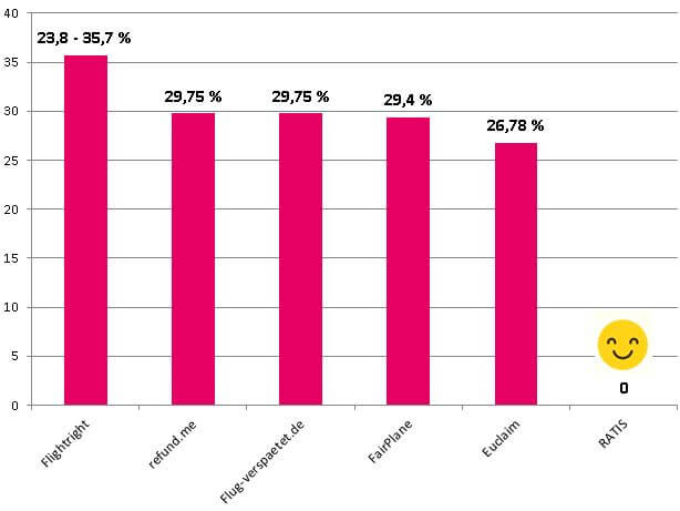 Vergleich Provisionen Fluggasthelferportale mit RATIS
