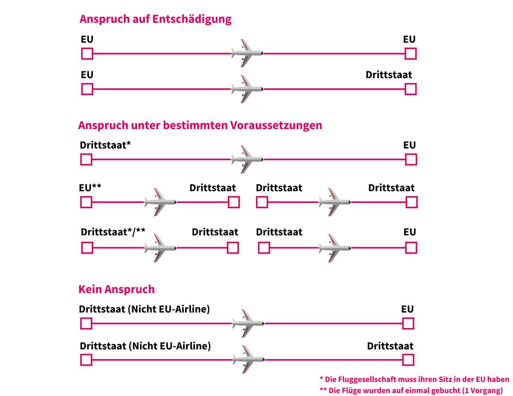 Anspruch auf Entschädigung bei Flugverspätung in Abhängigkeit von Abflug und Ankunft