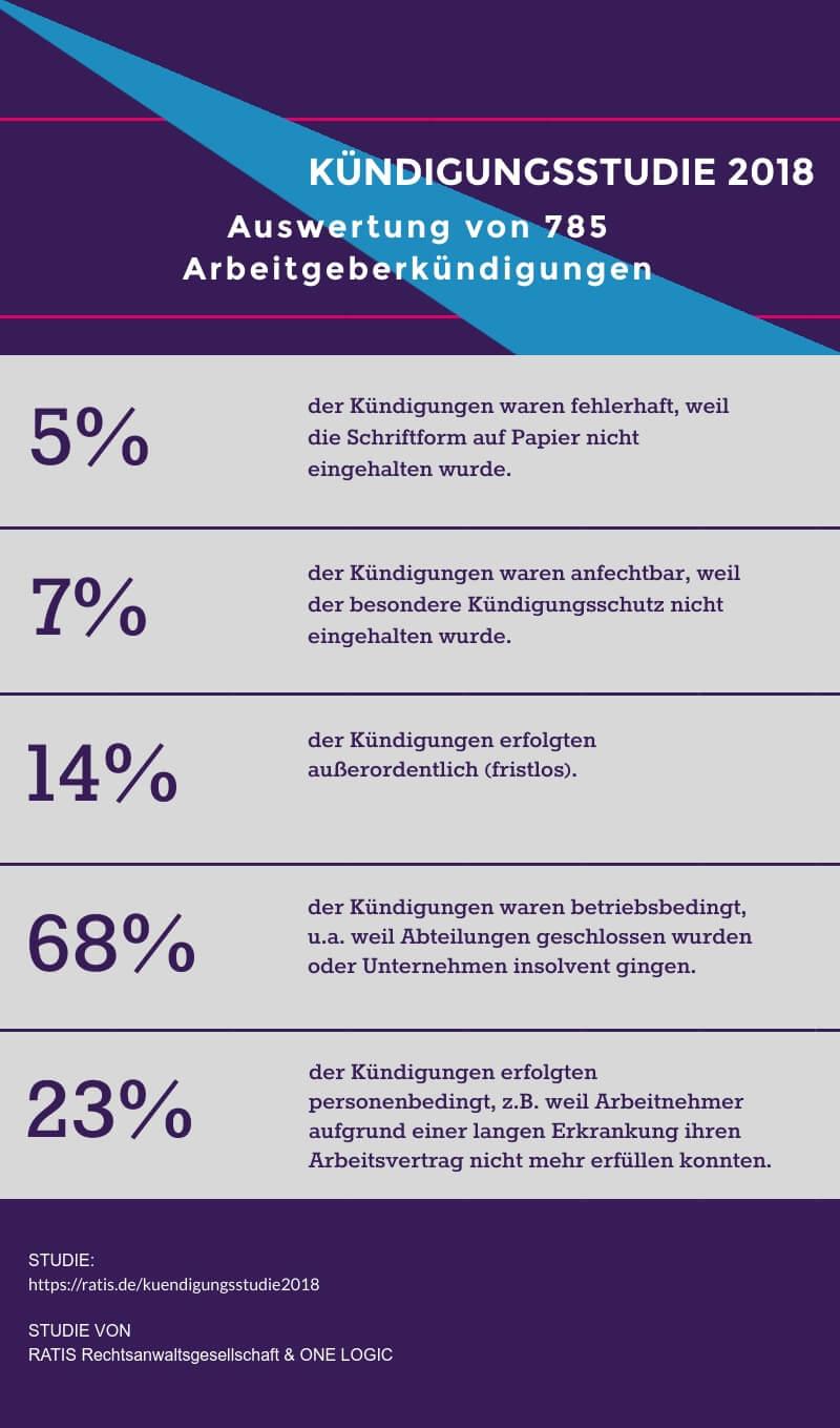 Infografik Kündigungsstudie 2018