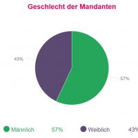 Studie_Geschlecht der Mandanten